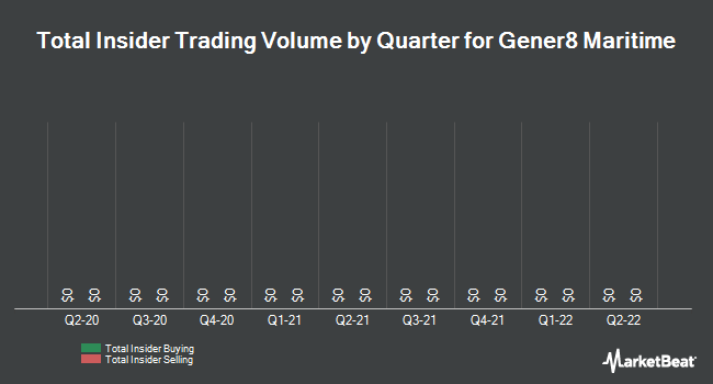 Insider Trades by Quarter for Gener8 Maritime (NYSE:GNRT)