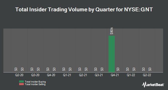 Insider Trades by Quarter for Gamco Natural Resources Gold & Incm Trst (NYSE:GNT)