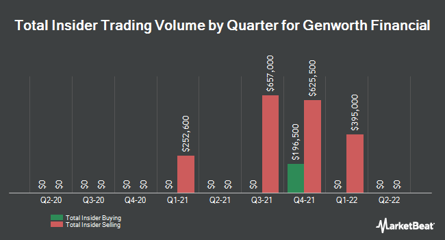Insider Trades by Quarter for Genworth Financial (NYSE:GNW)