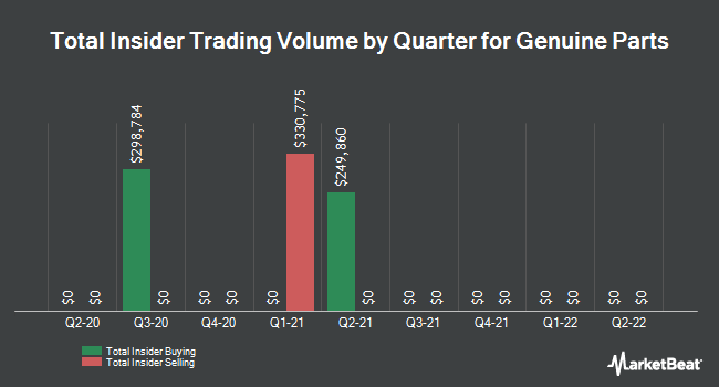 Insider Trades by Quarter for Genuine Parts (NYSE:GPC)