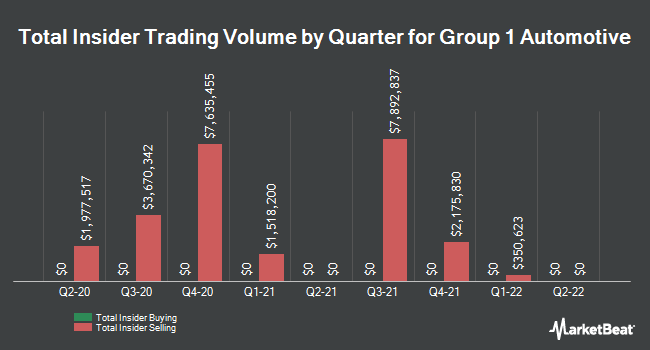 Insider Trades by Quarter for Group 1 Automotive (NYSE:GPI)