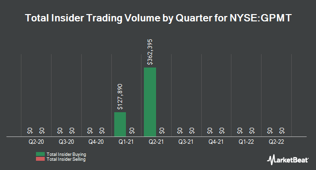 Insider Trading History for Granite Point Mortgage Trust (NYSE:GPMT)
