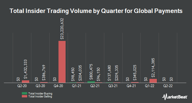 Insider Trades by Quarter for Global Payments (NYSE:GPN)