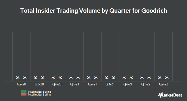Insider Trades by Quarter for Goodrich (NYSE:GR)