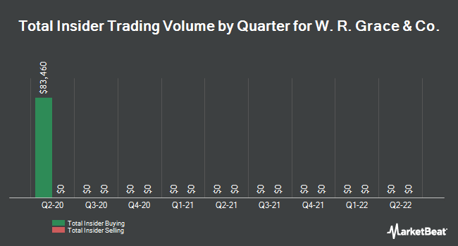 Insider Buying and Selling by Quarter for W. R. Grace & Co (NYSE:GRA)