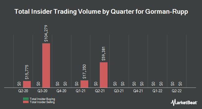 Insider Trades by Quarter for Gorman-Rupp (NYSE:GRC)