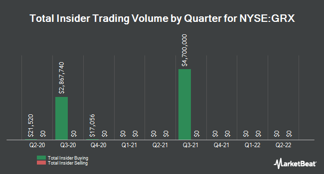 Insider Trades by Quarter for Gabelli Healthcare & WellnessRx Trust (NYSE:GRX)