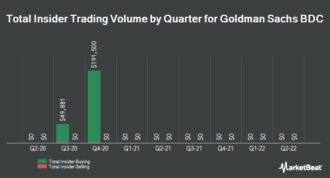 Insider Trades by Quarter for Goldman Sachs BDC (NYSE:GSBD)