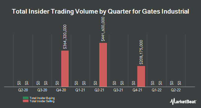 Insider Buying and Selling by Quarter for Gates Industrial (NYSE:GTES)