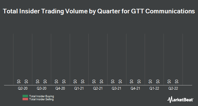 Insider Trades by Quarter for GTT Communications (NYSE:GTT)
