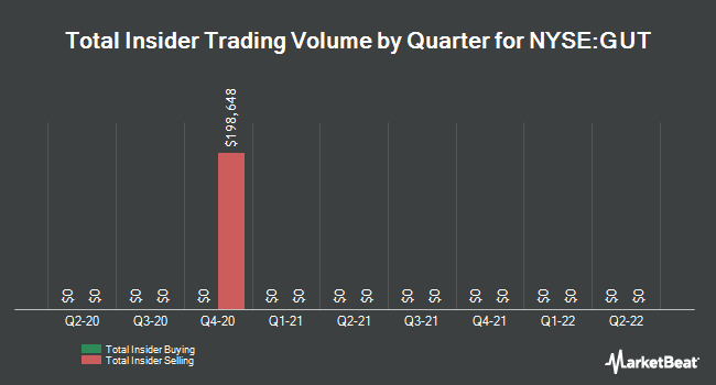 Insider Trades by Quarter for Gabelli Utility Trust (NYSE:GUT)