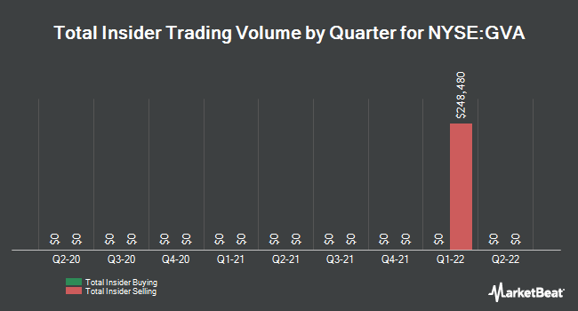 Insider Trades by Quarter for Granite Construction (NYSE:GVA)