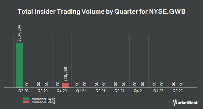 Insider Buying and Selling by Quarter for Great Western Bancorp (NYSE:GWB)