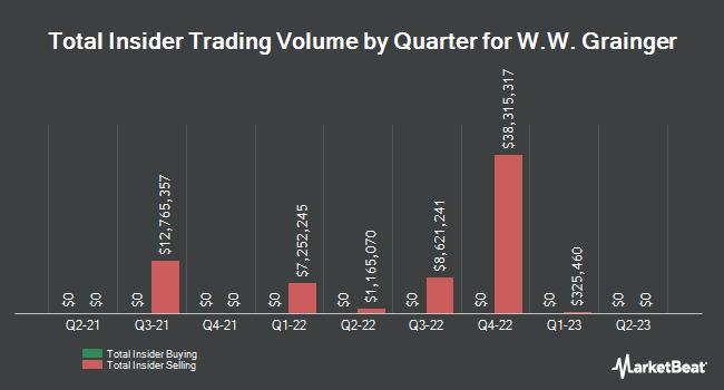 Insider Trades by Quarter for W W Grainger (NYSE:GWW)