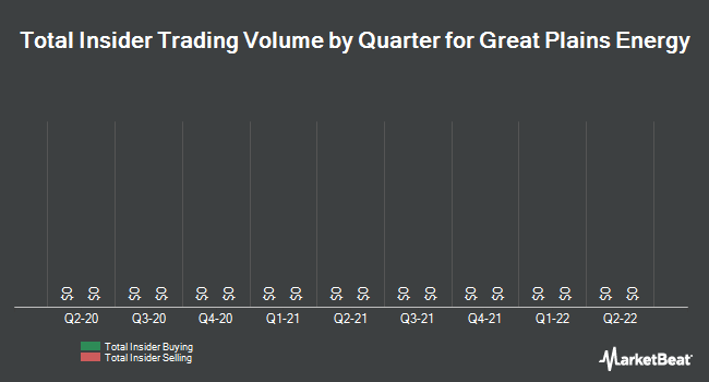 Insider Trades by Quarter for Great Plains Energy (NYSE:GXP)