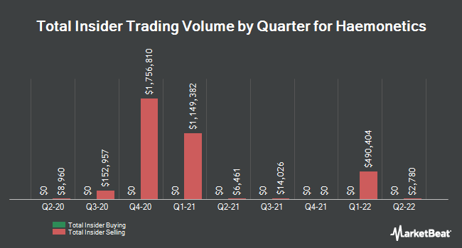 Insider Trades by Quarter for Haemonetics Corporation (NYSE:HAE)