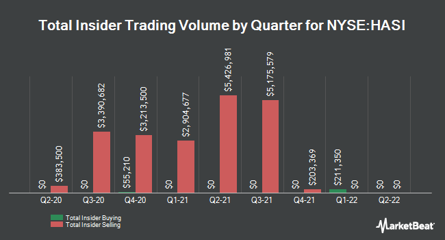 Insider Buying and Selling by Quarter for Hannon Armstrong Sustnbl Infrstr Cap (NYSE:HASI)