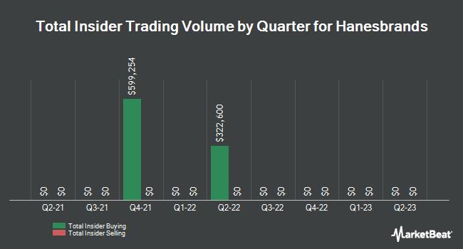 Insider Trading History for Hanesbrands (NYSE:HBI)