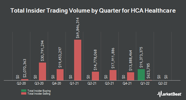 Insider Trades by Quarter for HCA Holdings (NYSE:HCA)