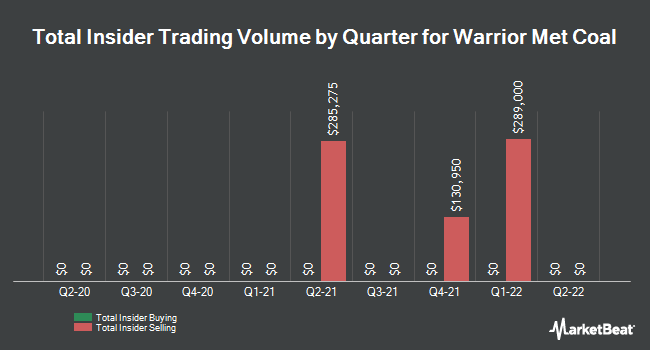 Insider Trades by Quarter for Warrior Met Coal (NYSE:HCC)