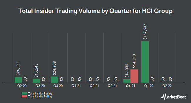 Insider Trades by Quarter for HCI Group (NYSE:HCI)