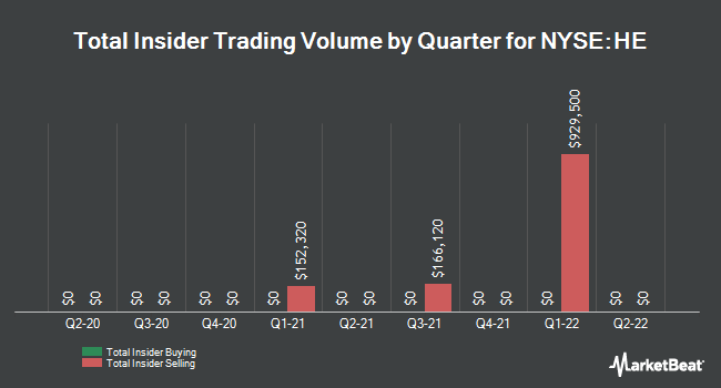 Insider Trades by Quarter for Hawaiian Electric Industries (NYSE:HE)