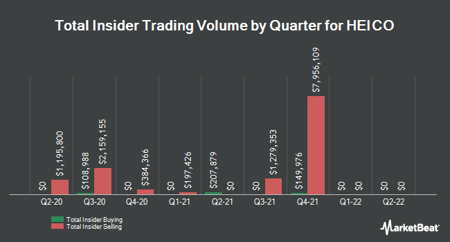 Insider Trades by Quarter for Heico Corporation (NYSE:HEI)