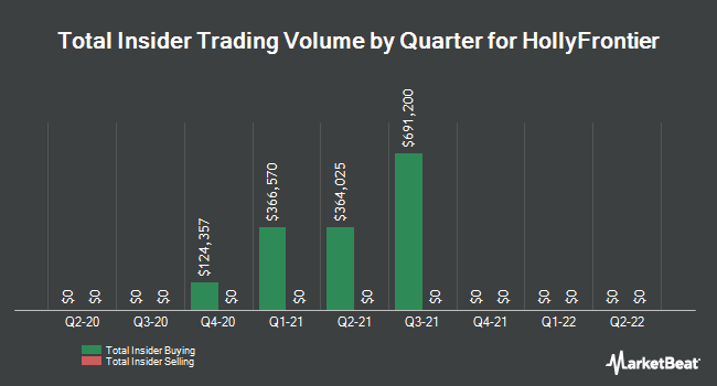 Insider Trades by Quarter for HollyFrontier Corporation (NYSE:HFC)