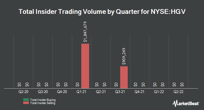 Insider Trades by Quarter for Hilton Grand Vacations (NYSE:HGV)