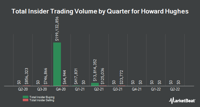Insider Buying and Selling by Quarter for The Howard Hughes (NYSE:HHC)