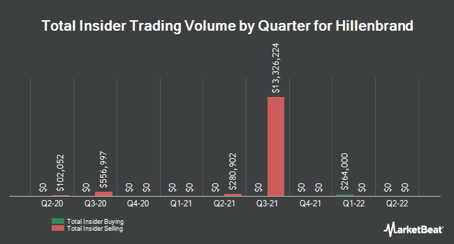 Insider Trades by Quarter for Hillenbrand (NYSE:HI)