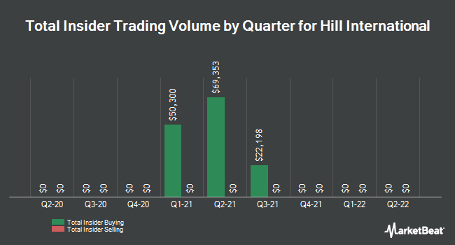 Insider Trades by Quarter for Hill International (NYSE:HIL)