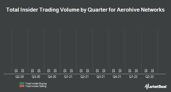 Insider Trades by Quarter for Aerohive Networks (NYSE:HIVE)