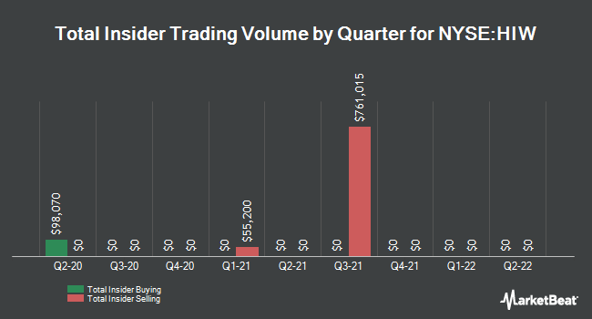 Insider Trades by Quarter for Highwoods Properties (NYSE:HIW)