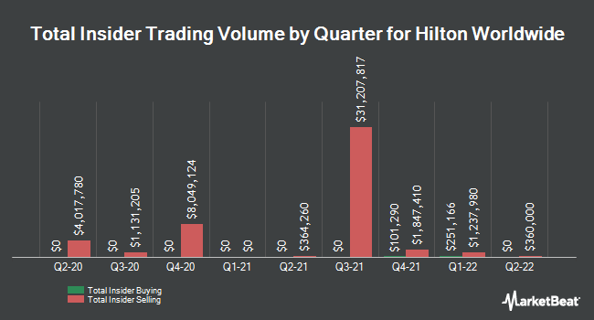 Insider Trades by Quarter for Hilton Worldwide Holdings (NYSE:HLT)
