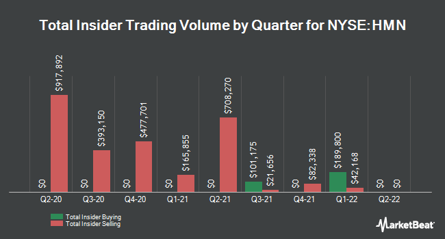 Insider Trading History for Horace Mann Educators (NYSE:HMN)