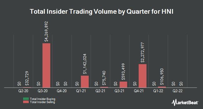 Insider Trades by Quarter for HNI Corporation (NYSE:HNI)