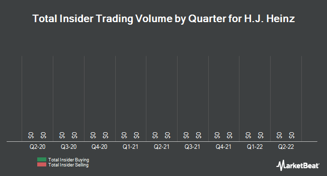 Insider Trades by Quarter for Kraft Heinz Foods Co (NYSE:HNZ)