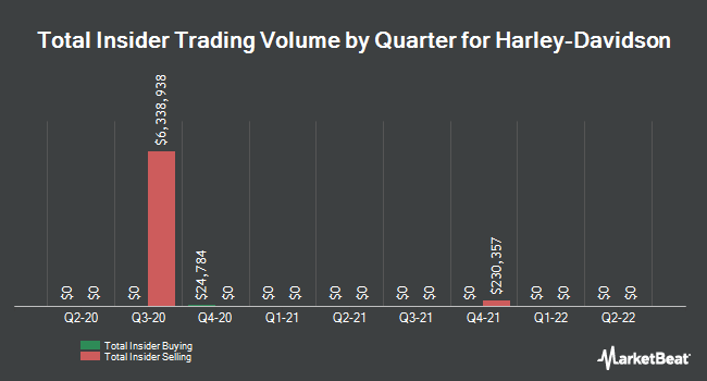Insider Trades by Quarter for Harley-Davidson (NYSE:HOG)