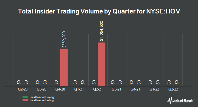 Insider Trades by Quarter for Hovnanian Enterprises (NYSE:HOV)