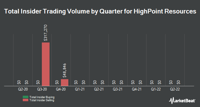 Insider Buying and Selling by Quarter for HighPoint Resources (NYSE:HPR)
