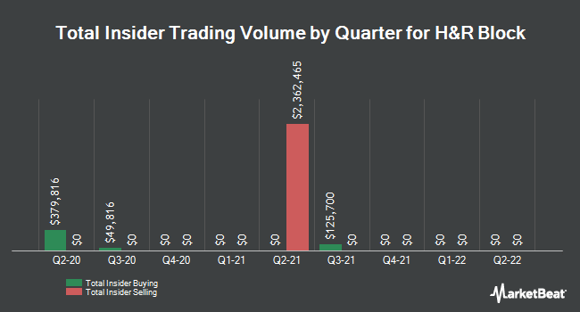 Insider Trades by Quarter for H & R Block (NYSE:HRB)