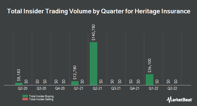 Insider Trades by Quarter for Heritage Insurance Holdings (NYSE:HRTG)
