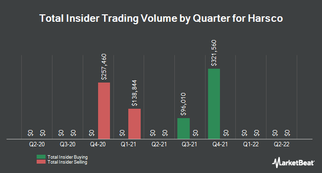Insider Trades by Quarter for Harsco Corporation (NYSE:HSC)