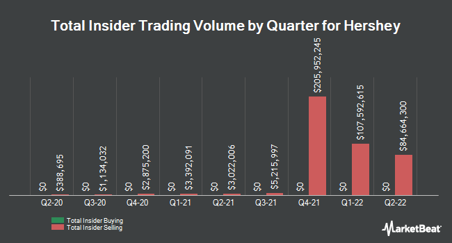 Insider Buying and Selling by Quarter for Hershey (NYSE:HSY)