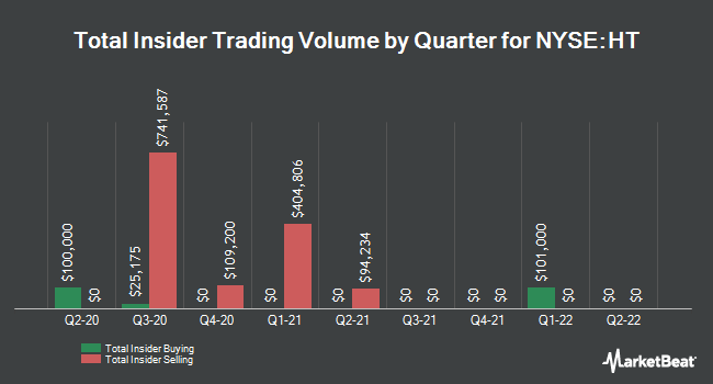 Insider Trades by Quarter for Hersha Hospitality Trust (NYSE:HT)