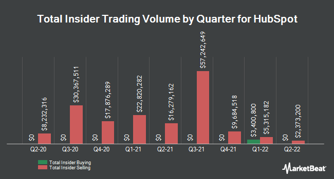 Insider Trades by Quarter for HubSpot (NYSE:HUBS)