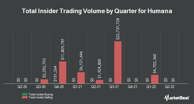 Insider Trades by Quarter for Humana (NYSE:HUM)