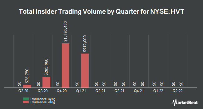 Insider Trades by Quarter for Haverty Furniture Companies (NYSE:HVT)