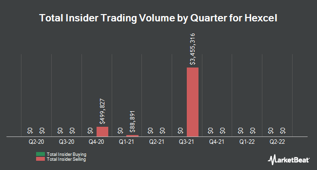 Insider Trades by Quarter for Hexcel (NYSE:HXL)